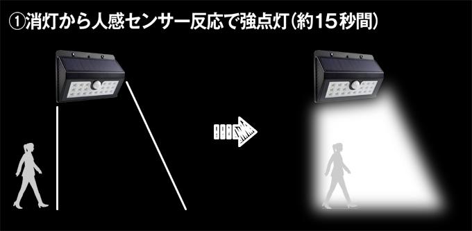 LEDソーラーセンサーライト20