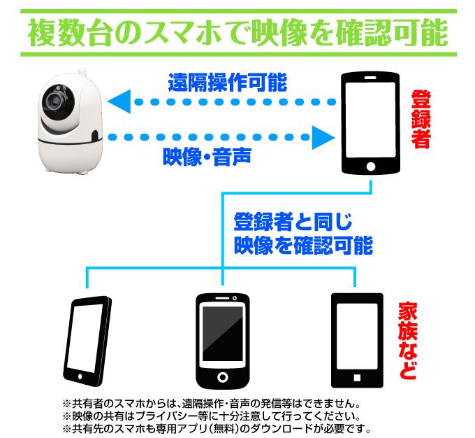 室内用防犯カメラ・複数台